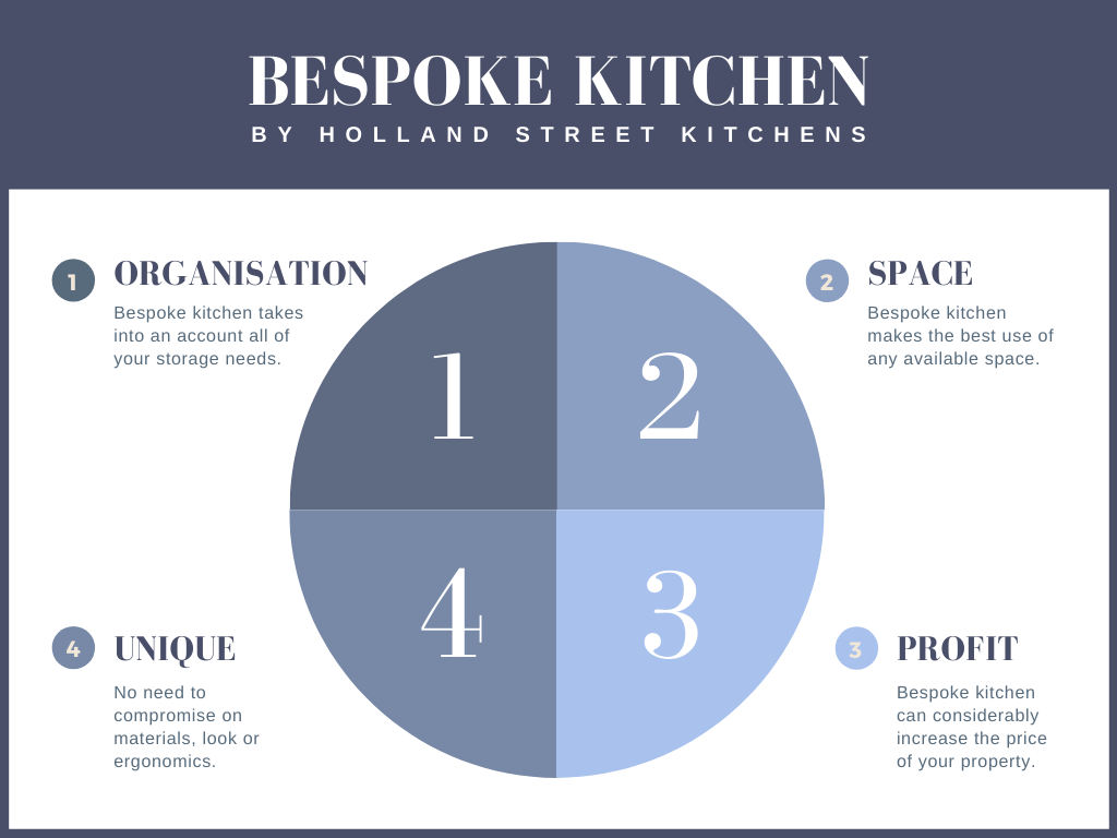 Infographic summarising the benefits of bespoke kitchen - created by London-based bespoke kitchen company Holland Street Kitchens
